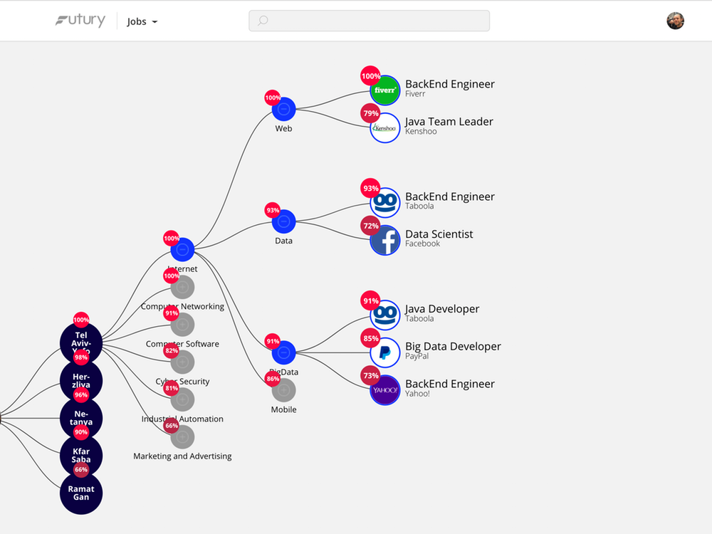 جمع آوری داده های بازار برای تجزیه و تحلیل futury.io 1